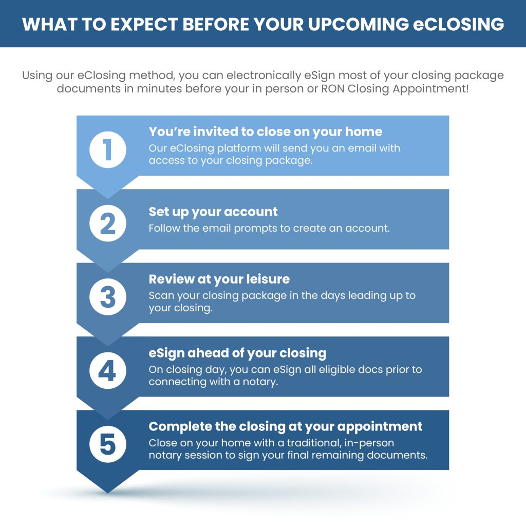 Surefire What to expect before closing FBC